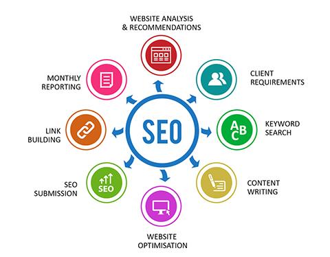 seo yapma, seo hosting seçimi, hostingde aranması gereken özellikler